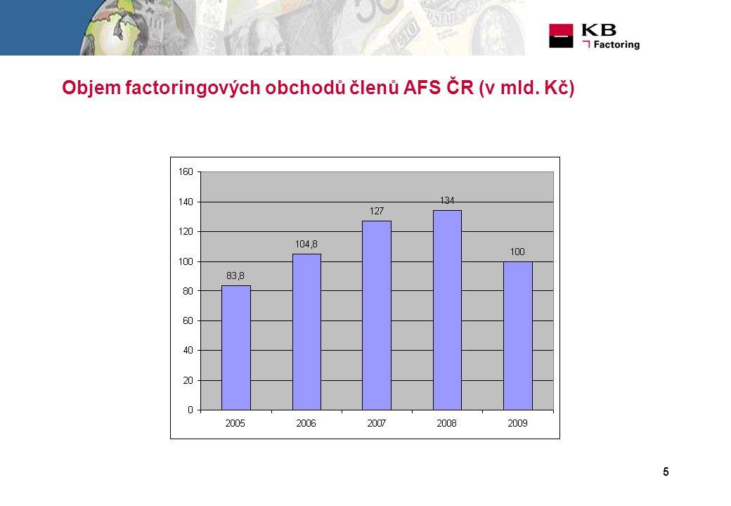 5 Objem factoringových obchodů členů AFS ČR (v mld. Kč)