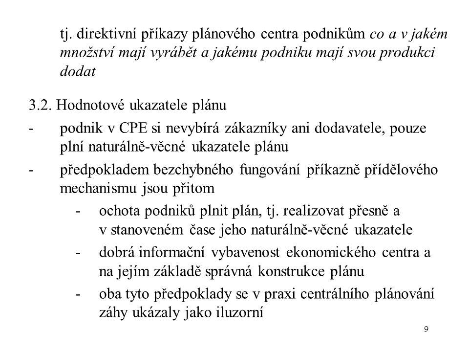 20 7.2.Nabídkové omezení -uvnitř CPE je však dominantní nabídkové omezení (supply constraint), tj.