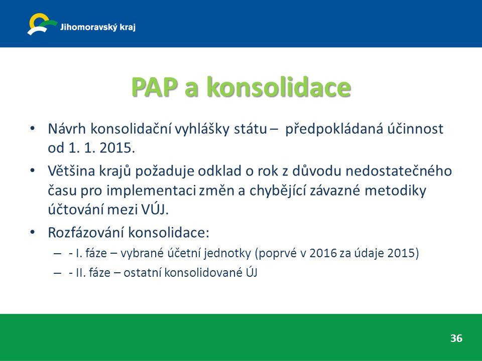 PAP a konsolidace Návrh konsolidační vyhlášky státu – předpokládaná účinnost od 1. 1. 2015. Většina krajů požaduje odklad o rok z důvodu nedostatečnéh