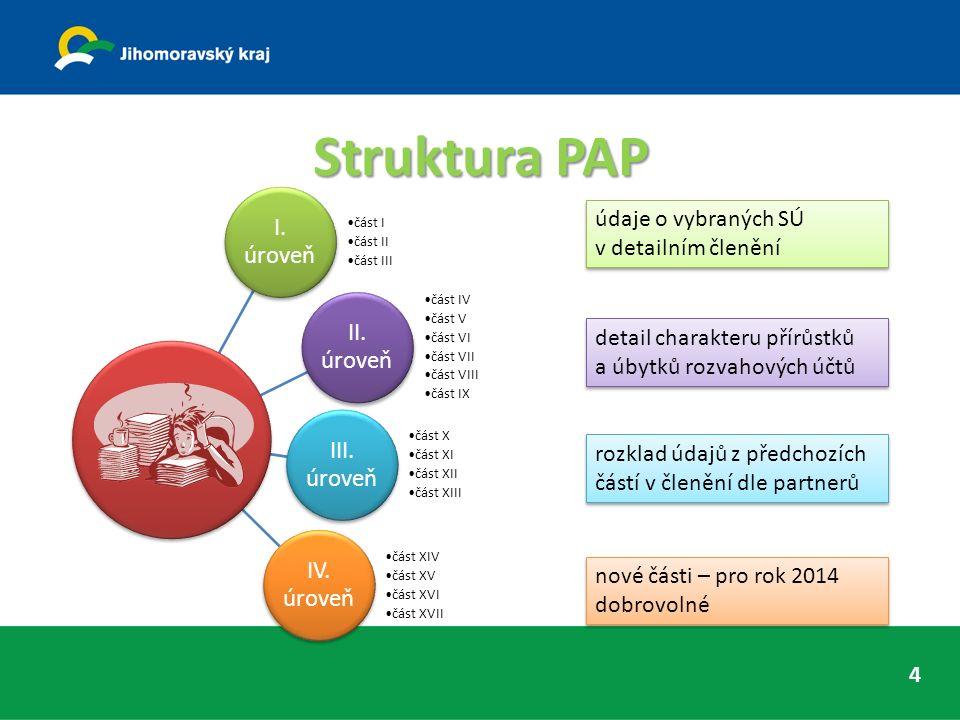 Struktura PAP I. úroveň část I část II část III II.