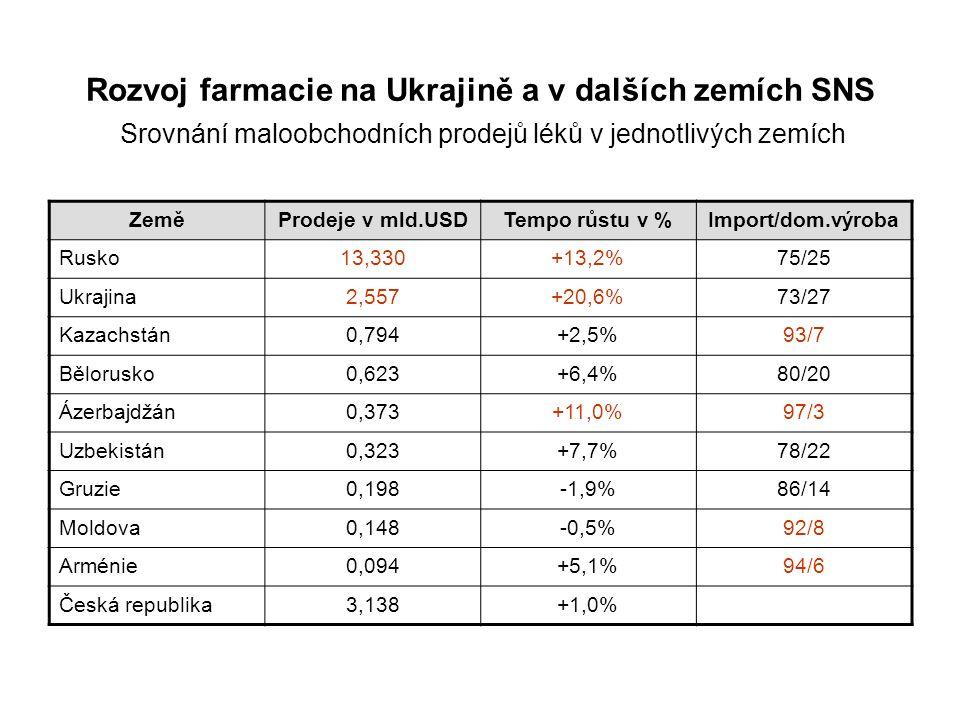 Rozvoj farmacie na Ukrajině a v dalších zemích SNS Srovnání maloobchodních prodejů léků v jednotlivých zemích ZeměProdeje v mld.USDTempo růstu v %Import/dom.výroba Rusko13,330+13,2%75/25 Ukrajina2,557+20,6%73/27 Kazachstán0,794+2,5%93/7 Bělorusko0,623+6,4%80/20 Ázerbajdžán0,373+11,0%97/3 Uzbekistán0,323+7,7%78/22 Gruzie0,198-1,9%86/14 Moldova0,148-0,5%92/8 Arménie0,094+5,1%94/6 Česká republika3,138+1,0%