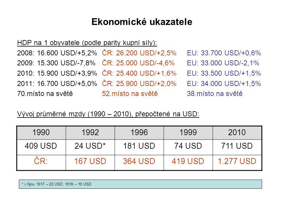 Ekonomické ukazatele HDP na 1 obyvatele (podle parity kupní síly): 2008: 16.600 USD/+5,2%ČR: 26.200 USD/+2,5%EU: 33.700 USD/+0,6% 2009: 15.300 USD/-7,8%ČR: 25.000 USD/-4,6%EU: 33.000 USD/-2,1% 2010: 15.900 USD/+3,9%ČR: 25.400 USD/+1,6%EU: 33.500 USD/+1,5% 2011: 16.700 USD/+5,0%ČR: 25.900 USD/+2,0%EU: 34.000 USD/+1,5% 70.místo na světě52.místo na světě38.místo na světě Vývoj průměrné mzdy (1990 – 2010), přepočtené na USD: 19901992199619992010 409 USD24 USD*181 USD74 USD711 USD ČR:167 USD364 USD419 USD1.277 USD * v říjnu 1917 – 22 USD, 1918 – 19 USD