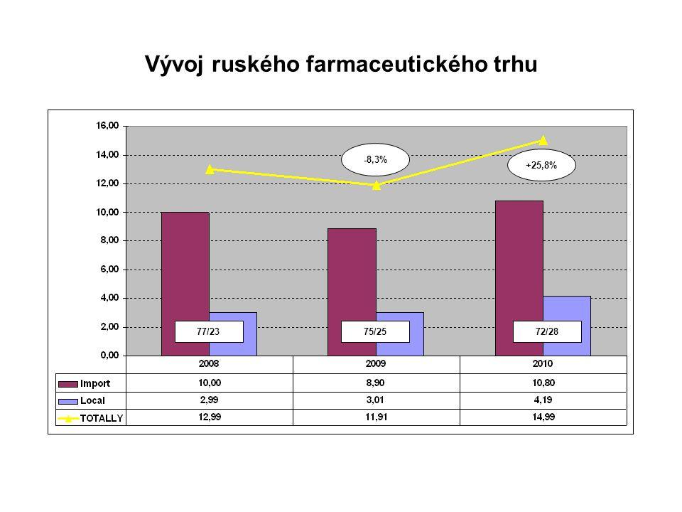 Vývoj ruského farmaceutického trhu 77/2375/2572/28 -8,3% +25,8%