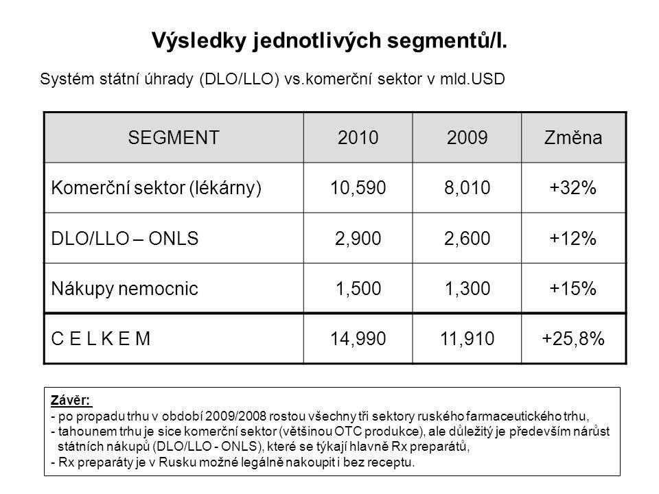 Výsledky jednotlivých segmentů/I.
