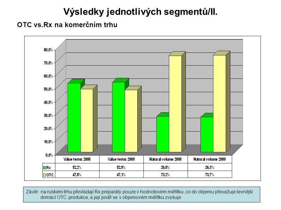 """Perspektivy rozvoje ruského farmaceutického průmyslu Klady: -maximální ceny výrobce, individuální velkoobchodní a maloobchodní marže podle jednotlivých teritorií (duben 2010) – maximální ceny byly stanovovány již dříve, nyní však reálná kontrola, -nový """"Zákon o lécích (září 2010), přesněji řečeno """"Zákon o nakládání s léky -Strategie rozvoje ruského farmaceutického průmyslu do roku 2020/ Farma-2020 (vysoká státní finanční podpora soukromému sektoru), -GMP – od 1.1.2014 (mnohokrát odkládáno), -velké množství nově vznikajících clusterů (""""clusterizace ) – spolupráce státního a soukromého sektoru, akademických, výzkumných a vývojových a výrobních organizací na místní úrovni."""