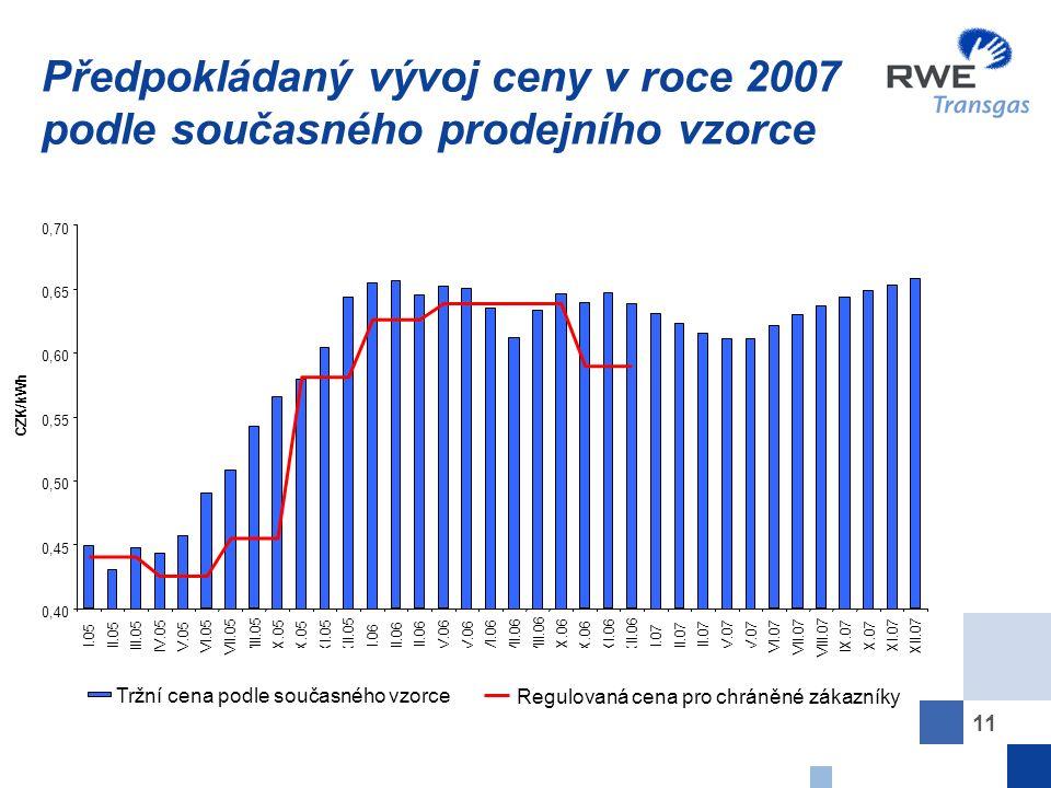 11 Předpokládaný vývoj ceny v roce 2007 podle současného prodejního vzorce