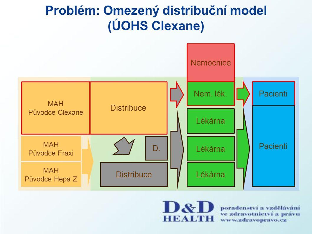 Problém: Omezený distribuční model (ÚOHS Clexane) Nemocnice Pacienti MAH Původce Clexane MAH Původce Hepa Z Distribuce Lékárna Nem.