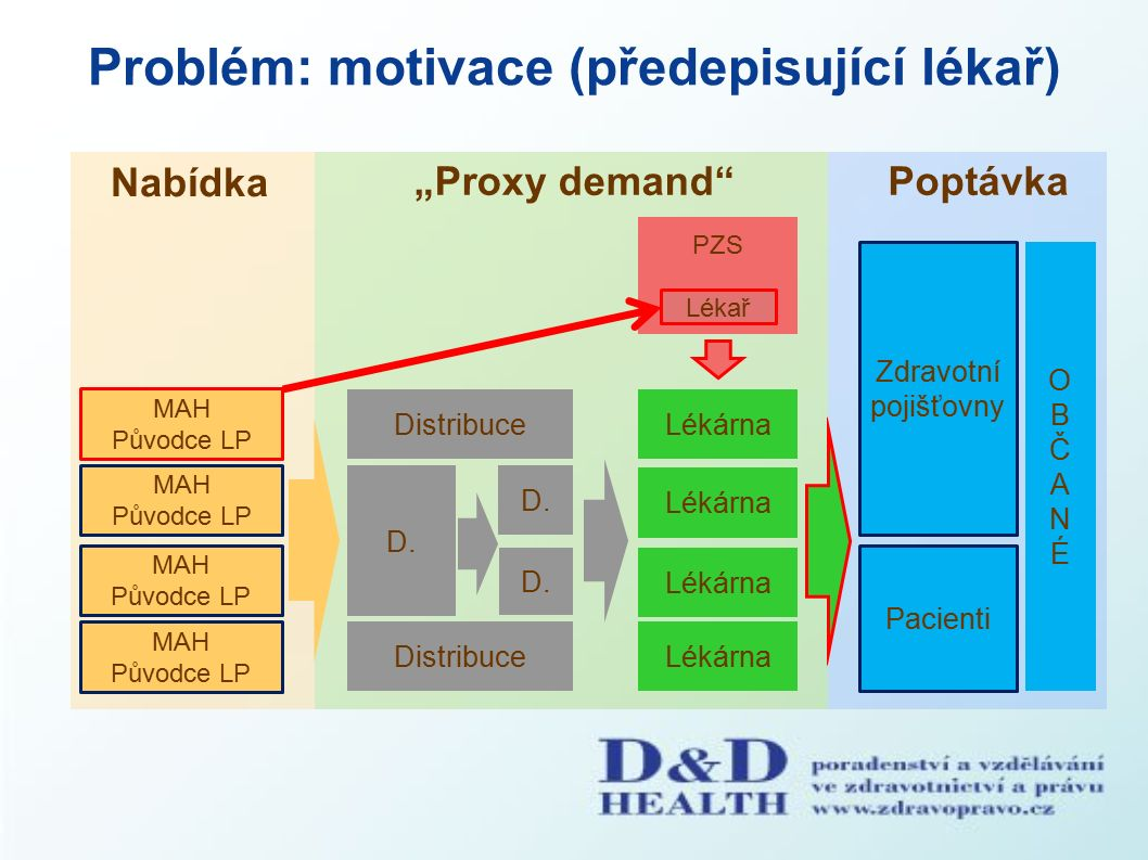 """Problém: motivace (předepisující lékař) Nabídka """"Proxy demand Poptávka PZS Pacienti MAH Původce LP MAH Původce LP MAH Původce LP Distribuce D."""