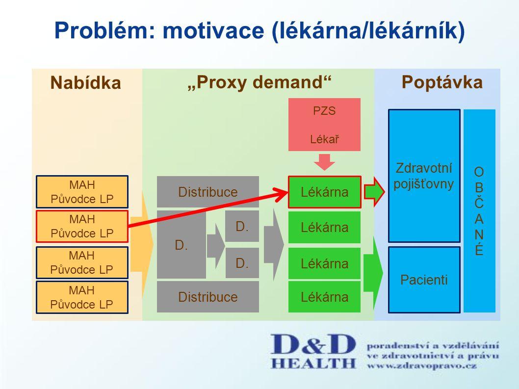 """Problém: motivace (lékárna/lékárník) Nabídka """"Proxy demand Poptávka PZS Pacienti MAH Původce LP MAH Původce LP MAH Původce LP Distribuce D."""