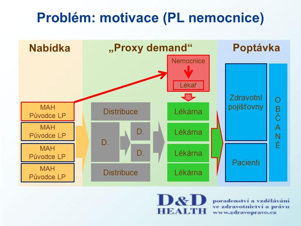 """Problém: motivace (PL nemocnice) Nabídka """"Proxy demand Poptávka Nemocnice Pacienti MAH Původce LP MAH Původce LP MAH Původce LP Distribuce D."""