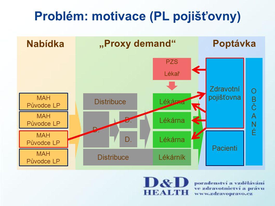 """Problém: motivace (PL pojišťovny) Nabídka """"Proxy demand Poptávka PZS Pacienti MAH Původce LP MAH Původce LP MAH Původce LP Distribuce D."""