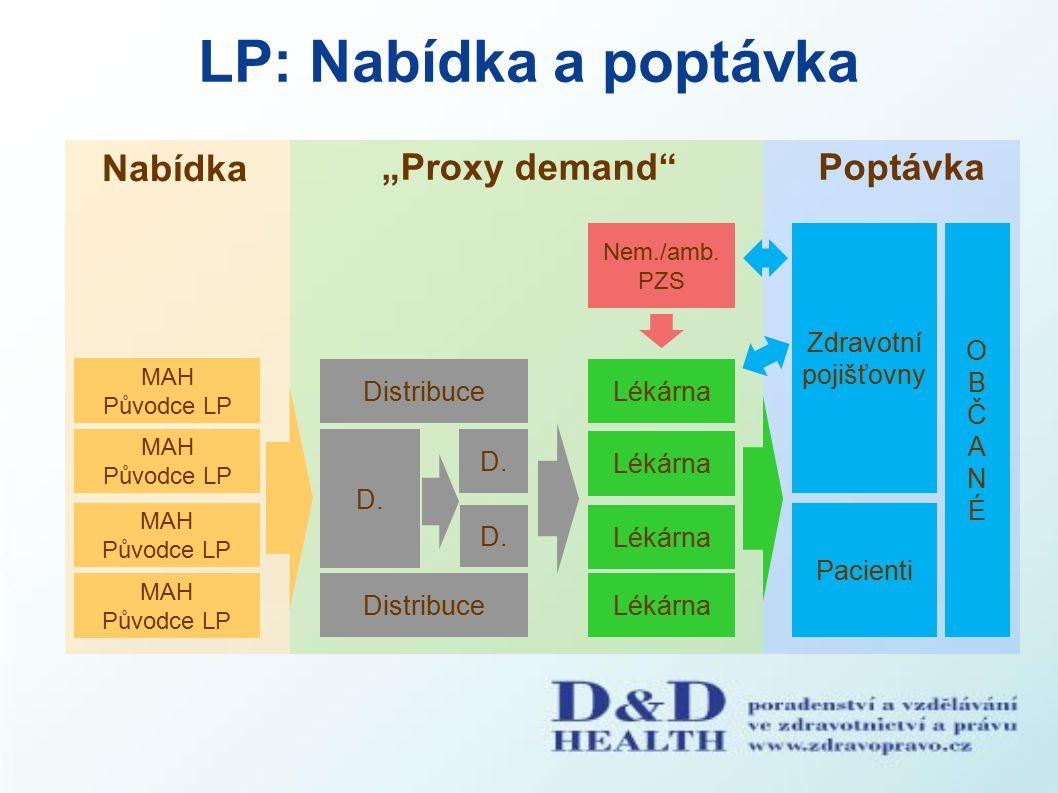 """Problém: motivace (řetězec lékáren) Nabídka """"Proxy demand Poptávka PZS Pacienti MAH Původce LP MAH Původce LP MAH Původce LP Distribuce D."""