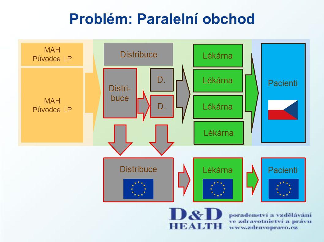 Problém: Paralelní obchod Pacienti MAH Původce LP Distribuce Distri- buce Lékárna MAH Původce LP D.