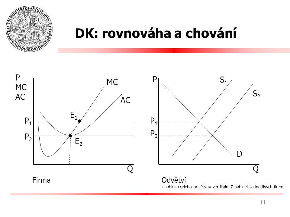 DK: rovnováha a chování Q P MC AC P1P1 MCMC AC P2P2 E1E1 E2E2 Q P P1P1 D P2P2 S2S2 S1S1 11 FirmaOdvětví nabídka celého odvětví = vertikální Σ nabídek jednotlivých firem