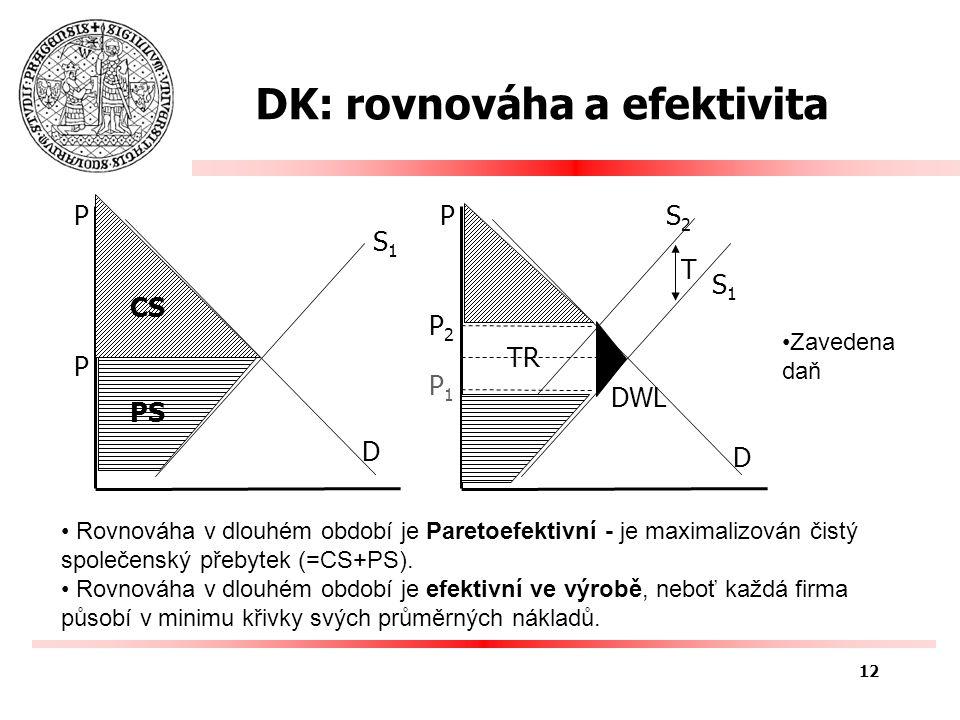 DK: rovnováha a efektivita P P D S1S1 P P1P1 D P2P2 S2S2 DWL S1S1 T Rovnováha v dlouhém období je Paretoefektivní - je maximalizován čistý společenský přebytek (=CS+PS).