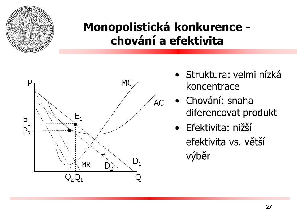 Monopolistická konkurence - chování a efektivita Q P MR E1E1 MCMC AC P1P1 Q1Q1 Q2Q2 D1D1 D2D2 P2P2 Struktura: velmi nízká koncentrace Chování: snaha diferencovat produkt Efektivita: nižší efektivita vs.