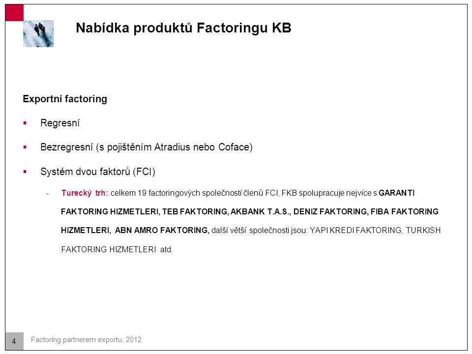 5 Factoring partnerem exportu, 2012 Exportní factoring systémem dvou faktorů (FCI) -Vždy bezregresní odkup pohledávek -100% zajištění platební neschopnosti dlužníka -Obvyklá odložená splatnost = 90 dnů, výjimečně 120 dnů -Inkaso pohledávek až 90 dnů po splatnosti -Platba na otevřený účet -V případě nezaplacení importní faktor hradí 100 % pohledávky POZN.: Pohledávka nesmí být rozporována.