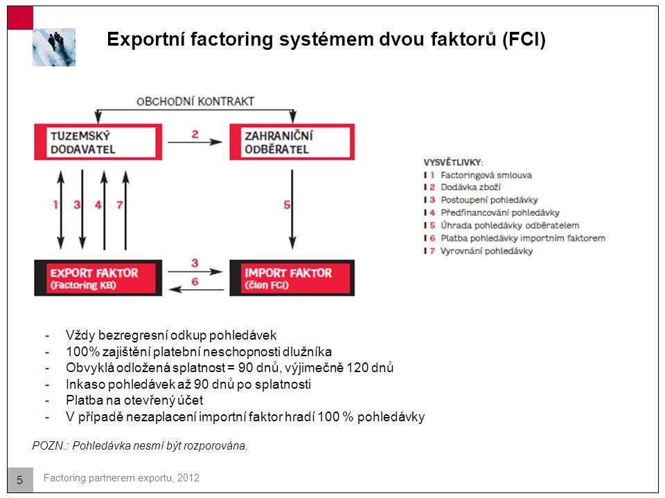 5 Factoring partnerem exportu, 2012 Exportní factoring systémem dvou faktorů (FCI) -Vždy bezregresní odkup pohledávek -100% zajištění platební neschop