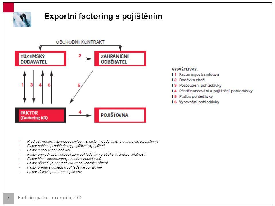 7 Factoring partnerem exportu, 2012 Exportní factoring s pojištěním -Před uzavřením factoringové smlouvy si faktor vyžádá limit na odběratele u pojišť