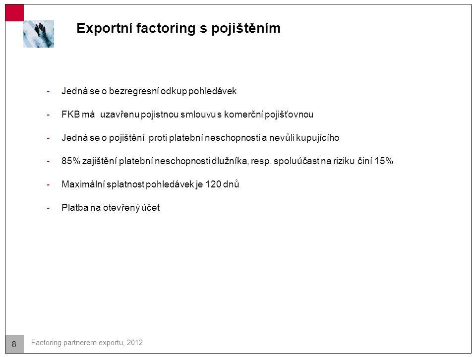 8 Factoring partnerem exportu, 2012 Exportní factoring s pojištěním -Jedná se o bezregresní odkup pohledávek -FKB má uzavřenu pojistnou smlouvu s komerční pojišťovnou -Jedná se o pojištění proti platební neschopnosti a nevůli kupujícího -85% zajištění platební neschopnosti dlužníka, resp.