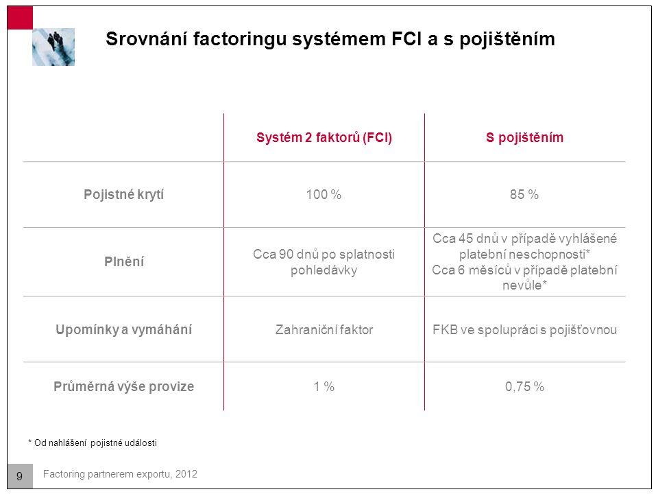 9 Factoring partnerem exportu, 2012 Srovnání factoringu systémem FCI a s pojištěním Systém 2 faktorů (FCI)S pojištěním Pojistné krytí100 %85 % Plnění Cca 90 dnů po splatnosti pohledávky Cca 45 dnů v případě vyhlášené platební neschopnosti* Cca 6 měsíců v případě platební nevůle* Upomínky a vymáháníZahraniční faktorFKB ve spolupráci s pojišťovnou Průměrná výše provize1 %0,75 % * Od nahlášení pojistné události