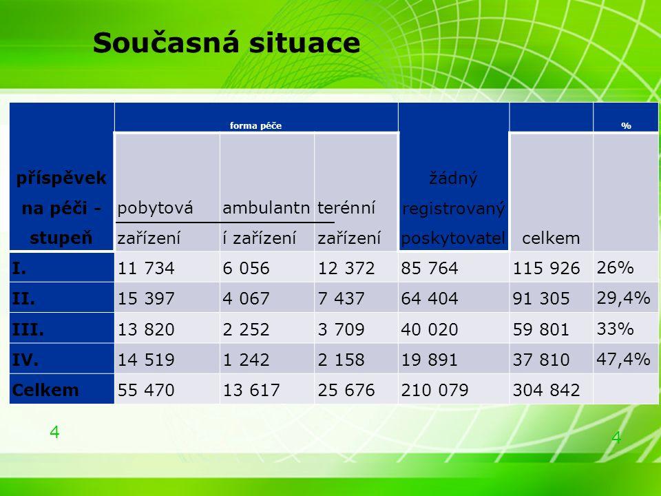 5 5 Příspěvek na péči v Rakousku >Počet příjemců PnP v Rakousku 457 tis.