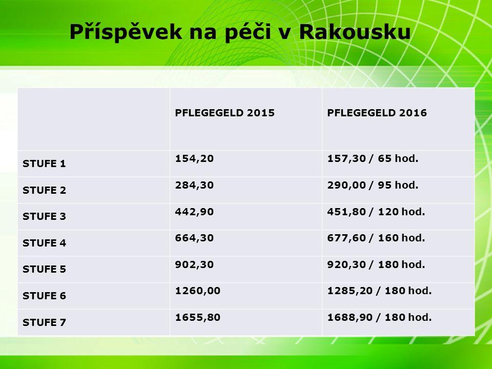 7 7 Příspěvek na péči v Německu Příspěvek na péči – neformální péče in Pflegestufe 1 = 235 Euro / měsíc in Pflegestufe 2 = 440 Euro / měsíc in Pflegestufe 3 = 700 Euro / měsíc Příspěvek na péči – terénní sociální služba in Pflegestufe 1 = 450 Euro / měsíc in Pflegestufe 2 = 1100 Euro / měsíc in Pflegestufe 3 = 1550 Euro/ měsíc Příspěvek na péče – pobytová služba in Pflegestufe 1 = 675 Euro / měsíc in Pflegestufe 2 = 1650 Euro / měsíc in Pflegestufe 3 = 2325 Euro/ měsíc