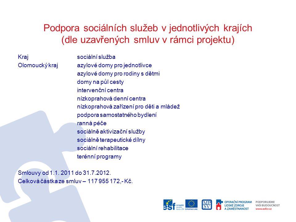 Podpora sociálních služeb v jednotlivých krajích (dle uzavřených smluv v rámci projektu) Krajsociální služba Olomoucký krajazylové domy pro jednotlivce azylové domy pro rodiny s dětmi domy na půl cesty intervenční centra nízkoprahová denní centra nízkoprahová zařízení pro děti a mládež podpora samostatného bydlení ranná péče sociálně aktivizační služby sociálně terapeutické dílny sociální rehabilitace terénní programy Smlouvy od 1.1.