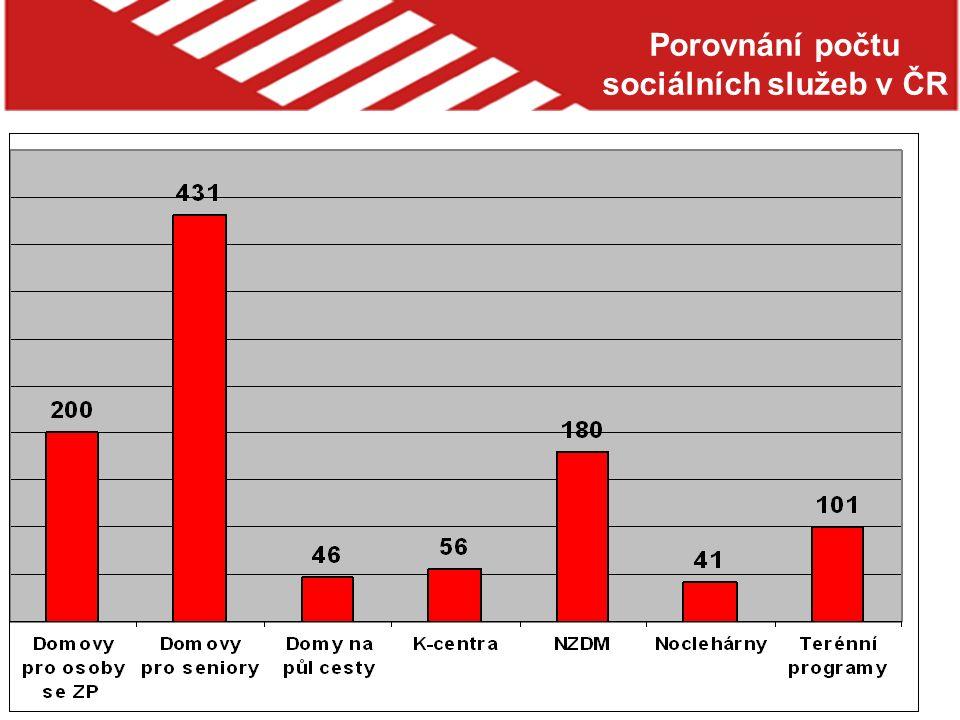 Porovnání počtu sociálních služeb v ČR