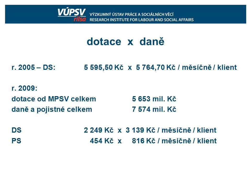 dotace x daně r. 2005 – DS: 5 595,50 Kč x 5 764,70 Kč / měsíčně / klient r.
