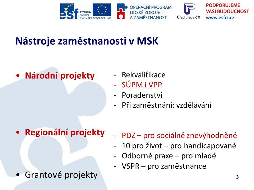 Nástroje zaměstnanosti v MSK Národní projekty Regionální projekty Grantové projekty 3 -Rekvalifikace -SÚPM i VPP -Poradenství -Při zaměstnání: vzdělávání -PDZ – pro sociálně znevýhodněné -10 pro život – pro handicapované -Odborné praxe – pro mladé -VSPR – pro zaměstnance