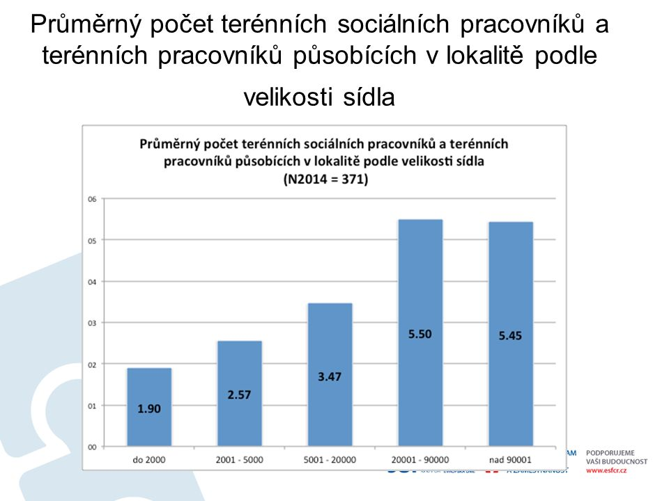 Průměrný počet terénních sociálních pracovníků a terénních pracovníků působících v lokalitě podle velikosti sídla