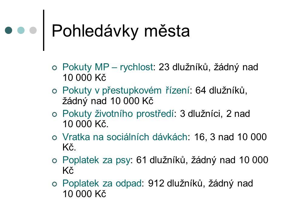 Pohledávky města Pokuty MP – rychlost: 23 dlužníků, žádný nad 10 000 Kč Pokuty v přestupkovém řízení: 64 dlužníků, žádný nad 10 000 Kč Pokuty životního prostředí: 3 dlužníci, 2 nad 10 000 Kč.