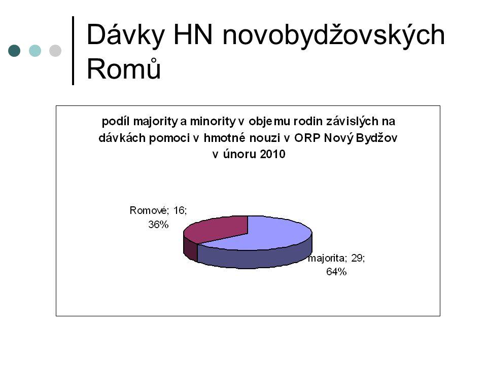 Dávky HN novobydžovských Romů