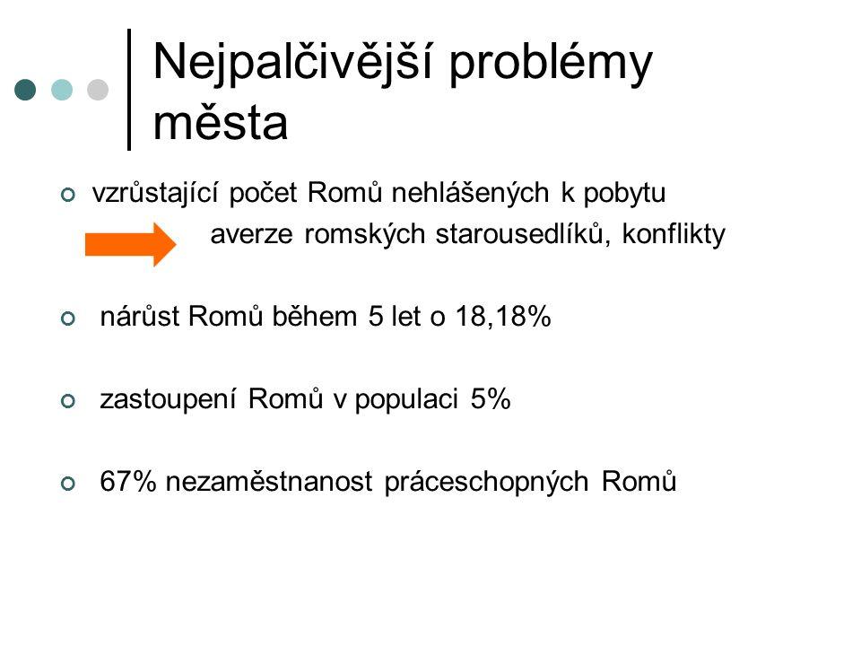 Nejpalčivější problémy města vzrůstající počet Romů nehlášených k pobytu averze romských starousedlíků, konflikty nárůst Romů během 5 let o 18,18% zastoupení Romů v populaci 5% 67% nezaměstnanost práceschopných Romů