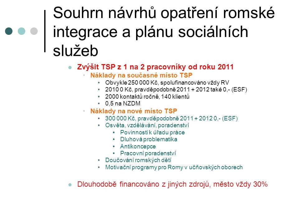 Souhrn návrhů opatření romské integrace a plánu sociálních služeb Zvýšit TSP z 1 na 2 pracovníky od roku 2011 Náklady na současné místo TSP Obvykle 250 000 Kč, spolufinancováno vždy RV 2010 0 Kč, pravděpodobně 2011 + 2012 také 0,- (ESF) 2000 kontaktů ročně, 140 klientů 0,5 na NZDM Náklady na nové místo TSP 300 000 Kč, pravděpodobně 2011 + 2012 0,- (ESF) Osvěta, vzdělávání, poradenství Povinnosti k úřadu práce Dluhová problematika Antikoncepce Pracovní poradenství Doučování romských dětí Motivační programy pro Romy v učňovských oborech Dlouhodobě financováno z jiných zdrojů, město vždy 30%
