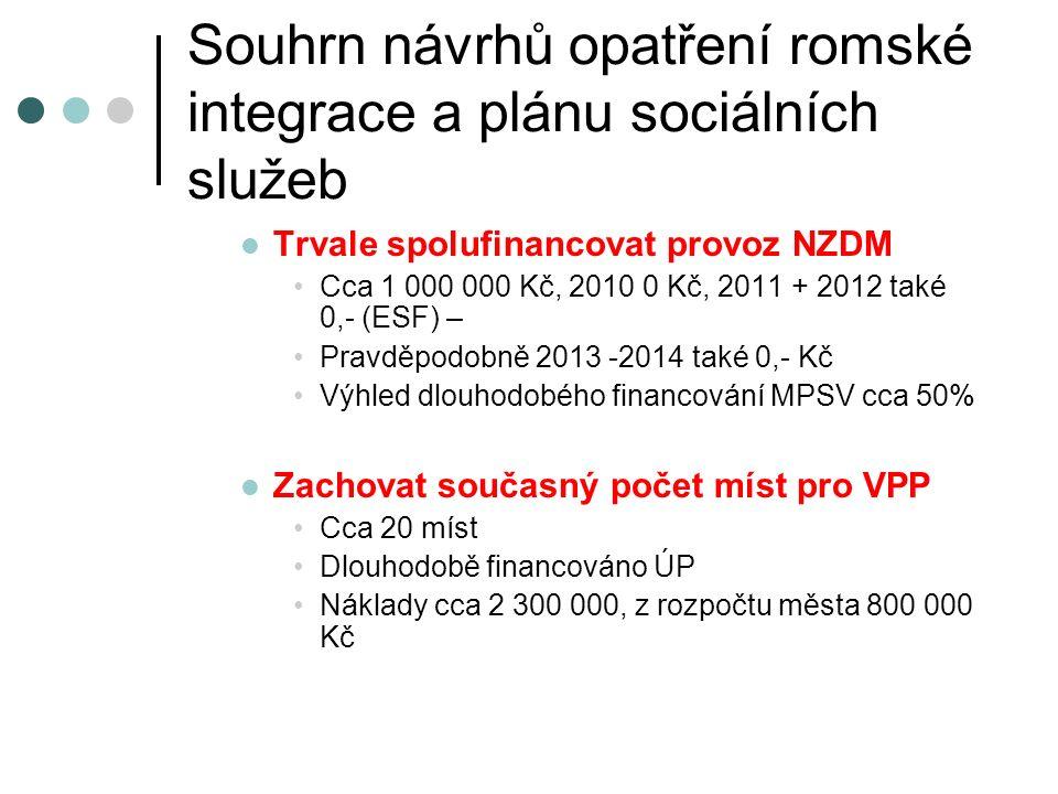 Souhrn návrhů opatření romské integrace a plánu sociálních služeb Trvale spolufinancovat provoz NZDM Cca 1 000 000 Kč, 2010 0 Kč, 2011 + 2012 také 0,- (ESF) – Pravděpodobně 2013 -2014 také 0,- Kč Výhled dlouhodobého financování MPSV cca 50% Zachovat současný počet míst pro VPP Cca 20 míst Dlouhodobě financováno ÚP Náklady cca 2 300 000, z rozpočtu města 800 000 Kč