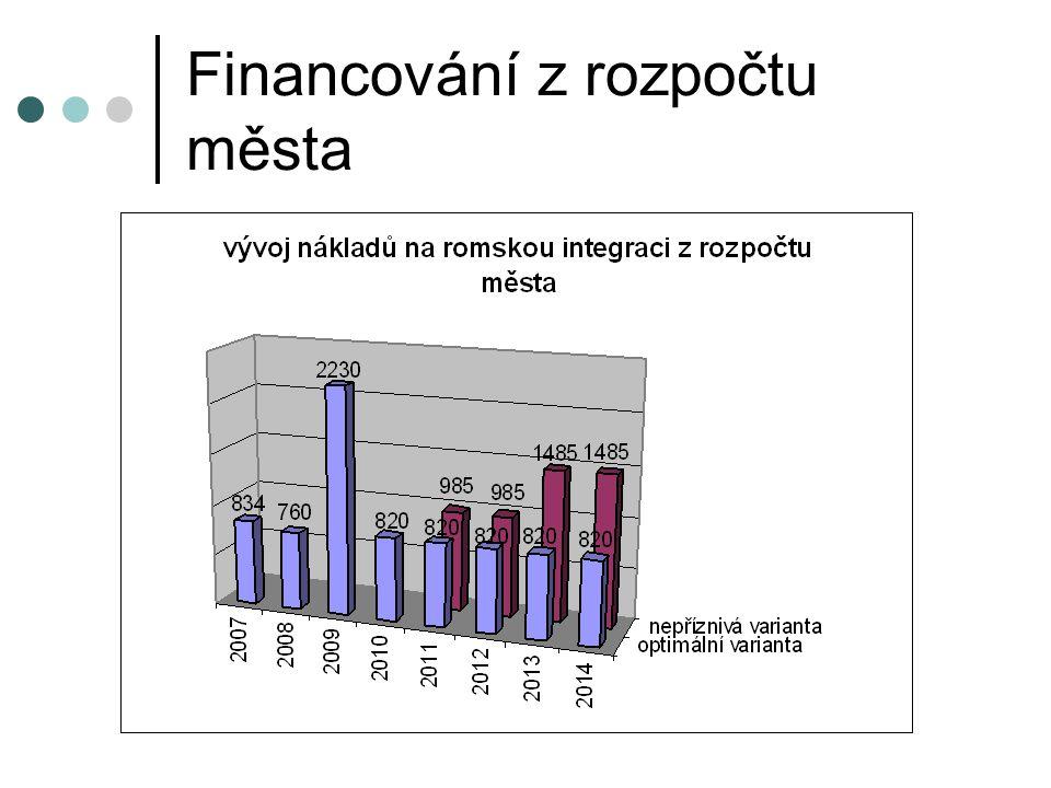 Financování z rozpočtu města