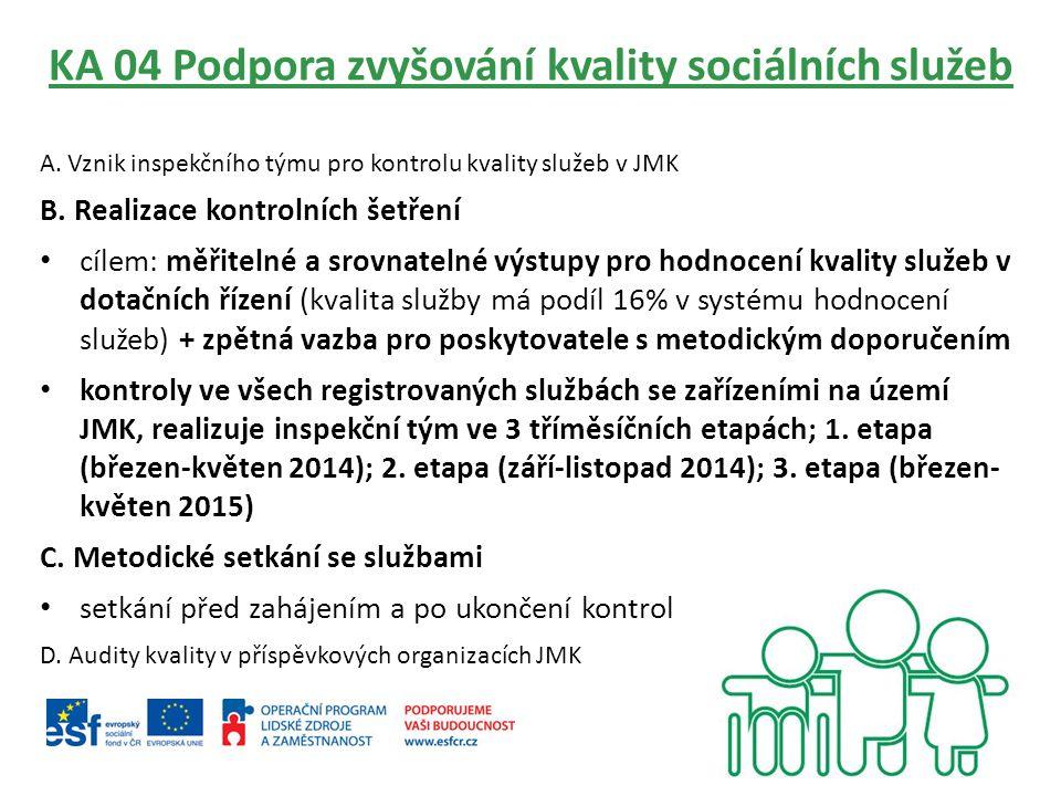 KA 04 Podpora zvyšování kvality sociálních služeb A. Vznik inspekčního týmu pro kontrolu kvality služeb v JMK B. Realizace kontrolních šetření cílem: