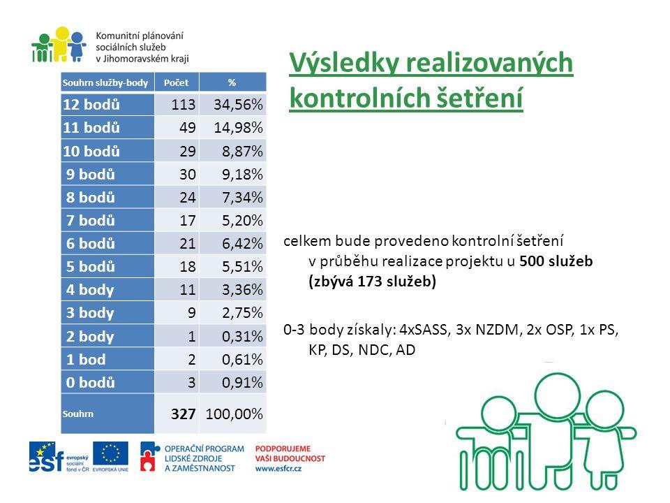 Výsledky realizovaných kontrolních šetření celkem bude provedeno kontrolní šetření v průběhu realizace projektu u 500 služeb (zbývá 173 služeb) 0-3 body získaly: 4xSASS, 3x NZDM, 2x OSP, 1x PS, KP, DS, NDC, AD Souhrn služby-bodyPočet% 12 bodů11334,56% 11 bodů4914,98% 10 bodů298,87% 9 bodů309,18% 8 bodů247,34% 7 bodů175,20% 6 bodů216,42% 5 bodů185,51% 4 body113,36% 3 body92,75% 2 body10,31% 1 bod20,61% 0 bodů30,91% Souhrn 327100,00%