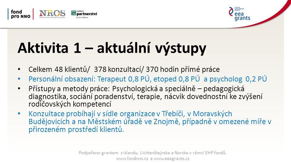 Aktivita 1 – aktuální výstupy Celkem 48 klientů/ 378 konzultací/ 370 hodin přímé práce Personální obsazení: Terapeut 0,8 PÚ, etoped 0,8 PÚ a psycholog