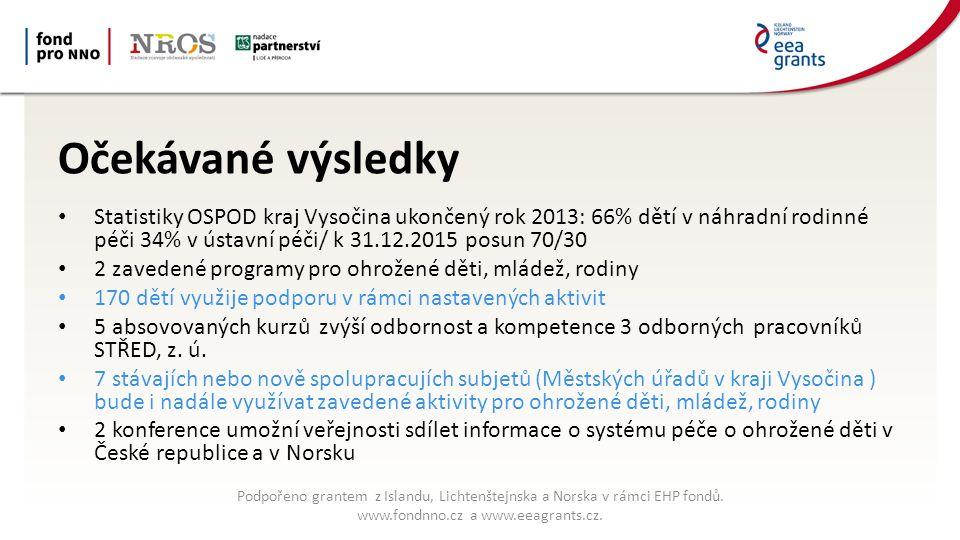 Očekávané výsledky Statistiky OSPOD kraj Vysočina ukončený rok 2013: 66% dětí v náhradní rodinné péči 34% v ústavní péči/ k 31.12.2015 posun 70/30 2 zavedené programy pro ohrožené děti, mládež, rodiny 170 dětí využije podporu v rámci nastavených aktivit 5 absovovaných kurzů zvýší odbornost a kompetence 3 odborných pracovníků STŘED, z.