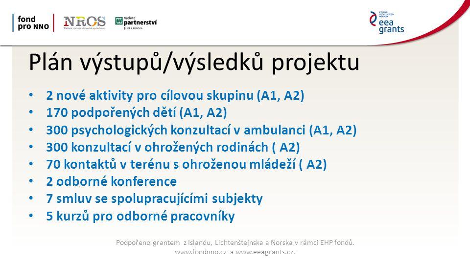 Plán výstupů/výsledků projektu 2 nové aktivity pro cílovou skupinu (A1, A2) 170 podpořených dětí (A1, A2) 300 psychologických konzultací v ambulanci (