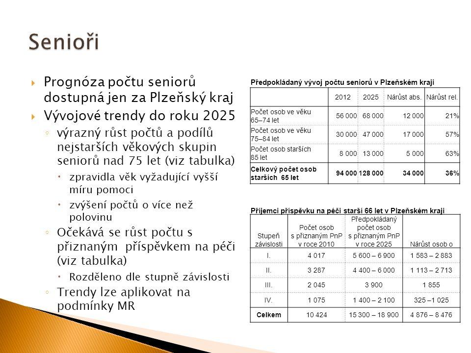  Prognóza počtu seniorů dostupná jen za Plzeňský kraj  Vývojové trendy do roku 2025 ◦ výrazný růst počtů a podílů nejstarších věkových skupin seniorů nad 75 let (viz tabulka)  zpravidla věk vyžadující vyšší míru pomoci  zvýšení počtů o více než polovinu ◦ Očekává se růst počtu s přiznaným příspěvkem na péči (viz tabulka)  Rozděleno dle stupně závislosti ◦ Trendy lze aplikovat na podmínky MR Příjemci příspěvku na péči starší 66 let v Plzeňském kraji Stupeň závislosti Počet osob s přiznaným PnP v roce 2010 Předpokládaný počet osob s přiznaným PnP v roce 2025Nárůst osob o I.4 0175 600 – 6 9001 583 – 2 883 II.3 2874 400 – 6 0001 113 – 2 713 III.2 0453 9001 855 IV.1 0751 400 – 2 100325 –1 025 Celkem10 42415 300 – 18 9004 876 – 8 476 Předpokládaný vývoj počtu seniorů v Plzeňském kraji 20122025Nárůst abs.Nárůst rel.