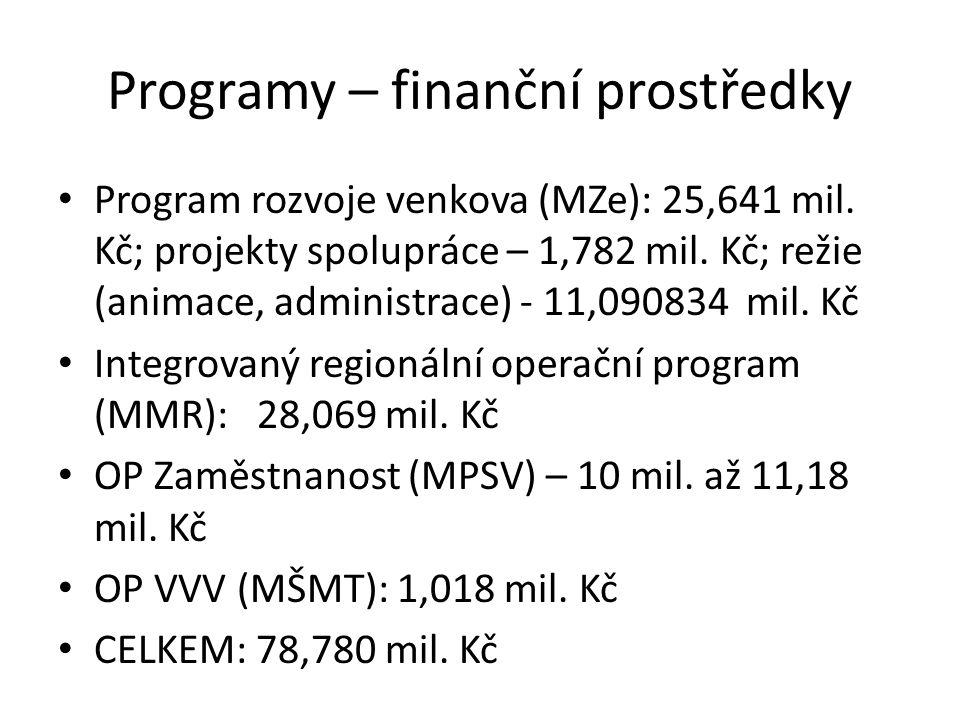 Programy – finanční prostředky Program rozvoje venkova (MZe): 25,641 mil.