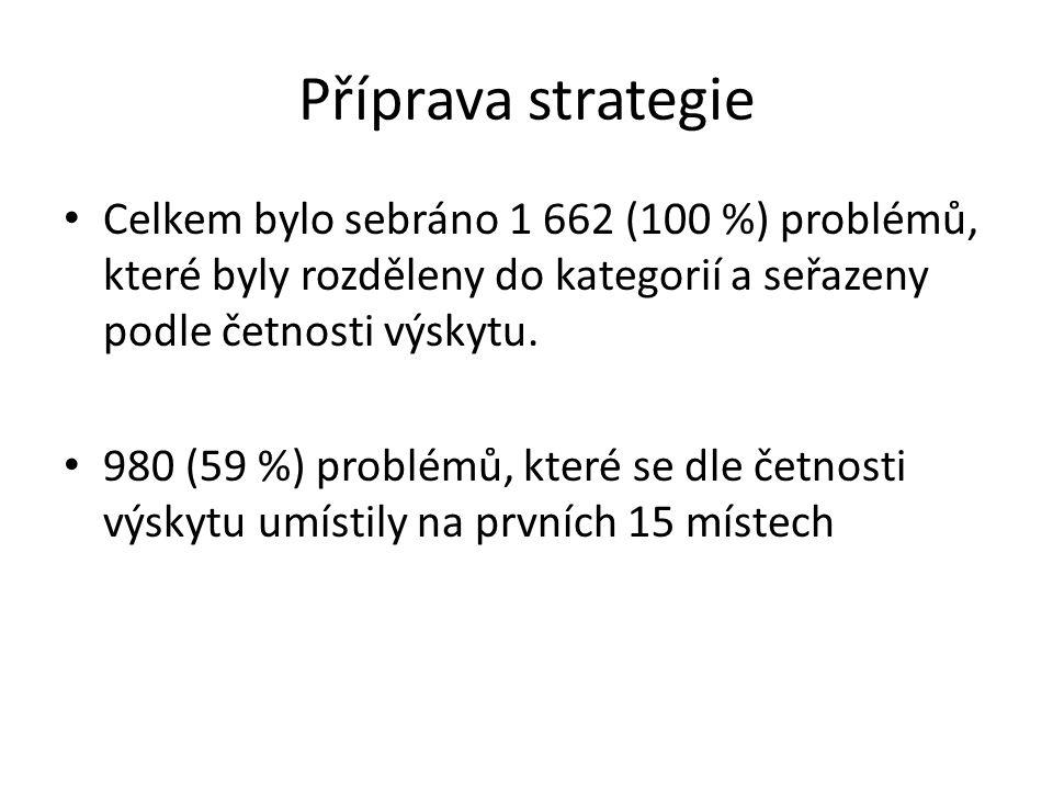 Příprava strategie Celkem bylo sebráno 1 662 (100 %) problémů, které byly rozděleny do kategorií a seřazeny podle četnosti výskytu.