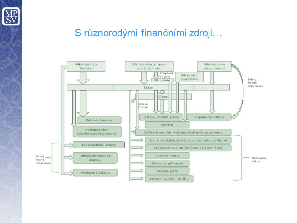 S různorodými finančními zdroji…