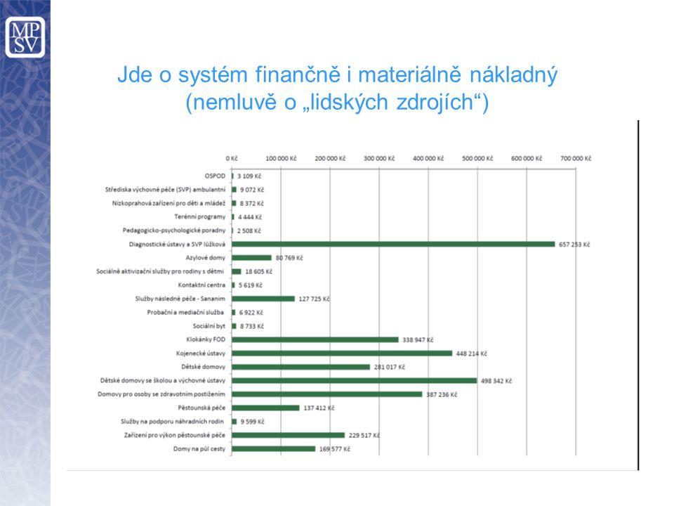 Nezaměřuje se na prevenci, ale na řešení následků… Česká republika Evropské systémy 25% Sanace NRP… 75% Ústavní péče 25% Ústavní péče 75% Prevence Sanace rodiny Terénní práce Náhradní rodinná péče