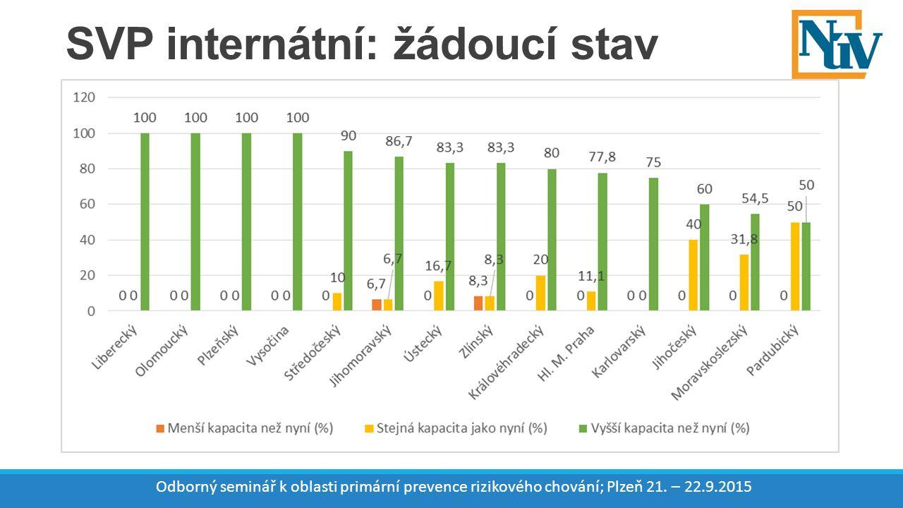 SVP internátní: žádoucí stav Odborný seminář k oblasti primární prevence rizikového chování; Plzeň 21.