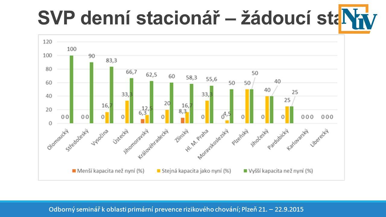 SVP denní stacionář – žádoucí stav Odborný seminář k oblasti primární prevence rizikového chování; Plzeň 21.